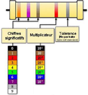 Resistance electrique couleur